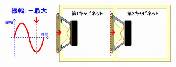 タンデム方式エンクロージャー:マイナス方向振幅最大