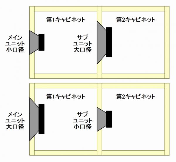 メインユニット、サブユニットの型番、口径サイズを変える