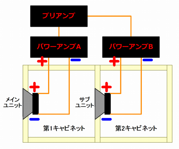 メインユニット、サブユニットを別々のパワーアンプで駆動