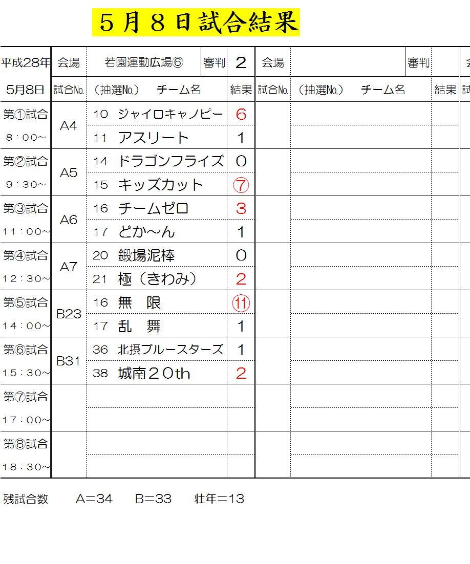 5月8日試合結果