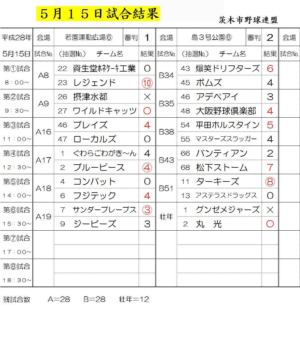 5月15日試合結果