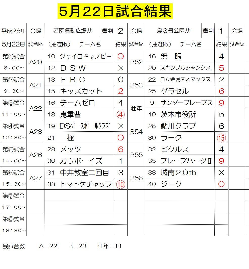 5月22日試合結果