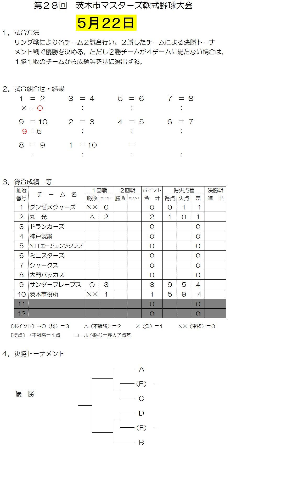 5月22日壮年試合結果
