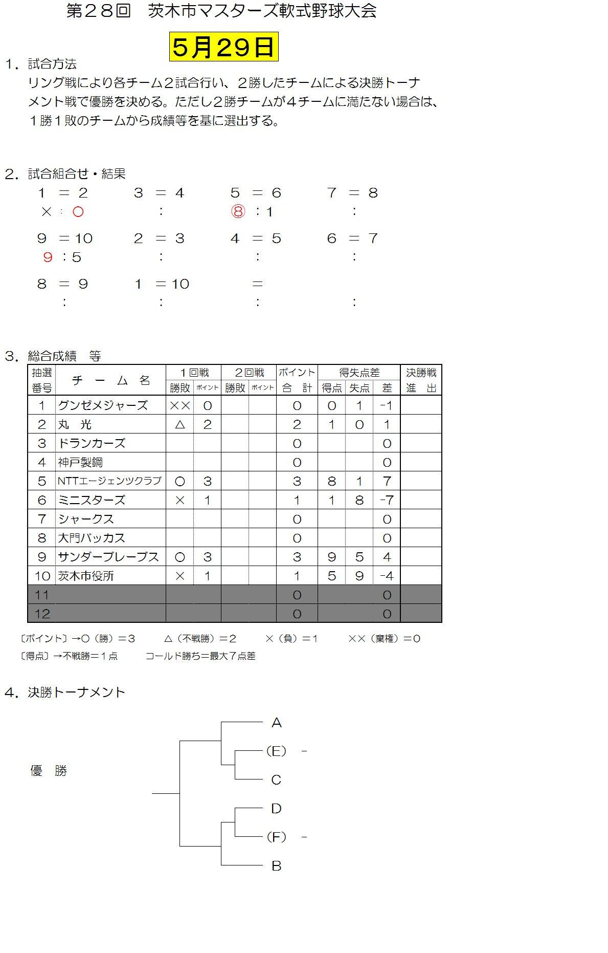 壮年 5月29日試合結果