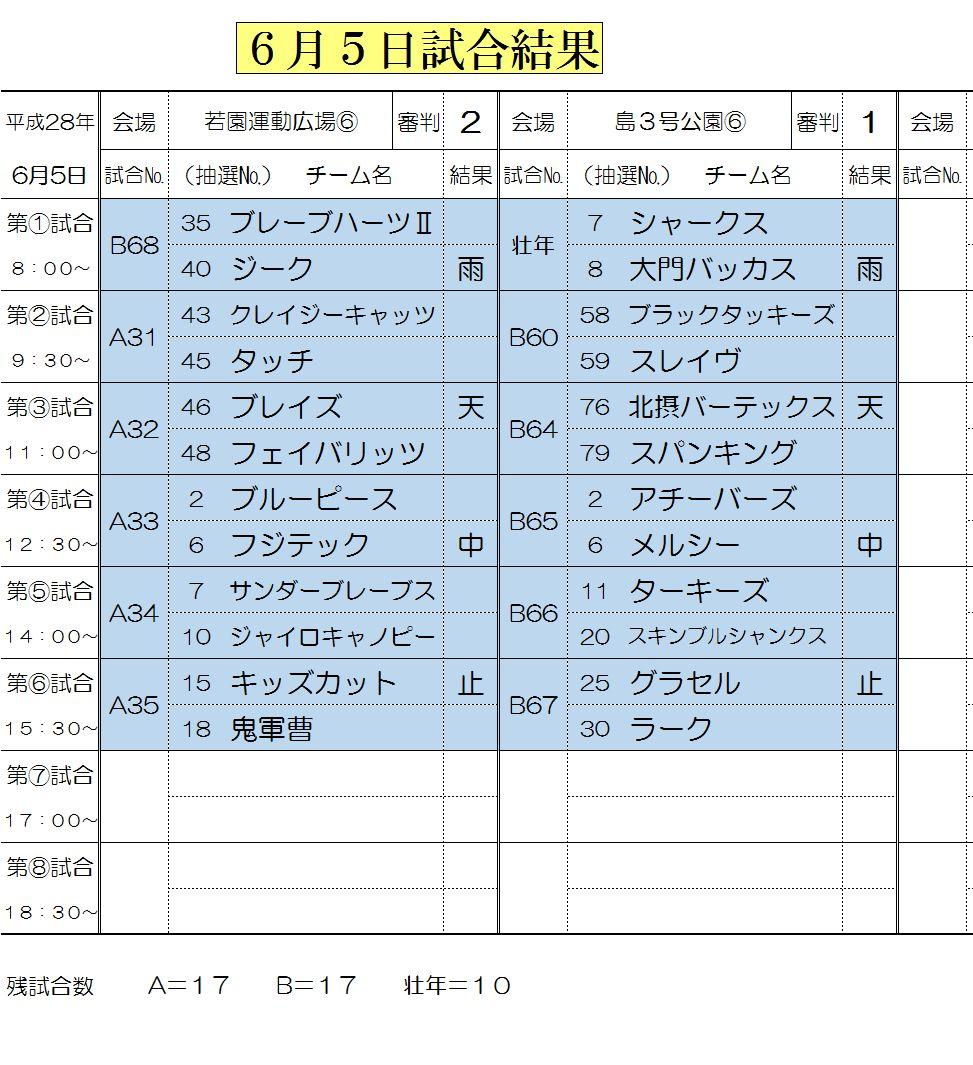 6月5日試合結果