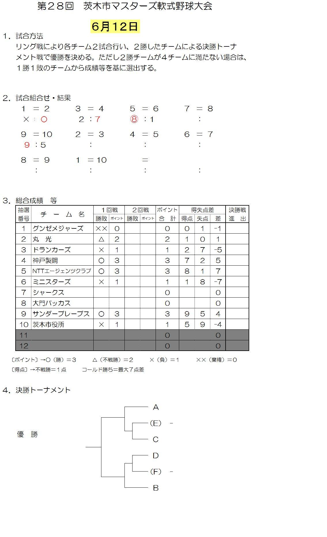 壮年6月12日までの試合結果