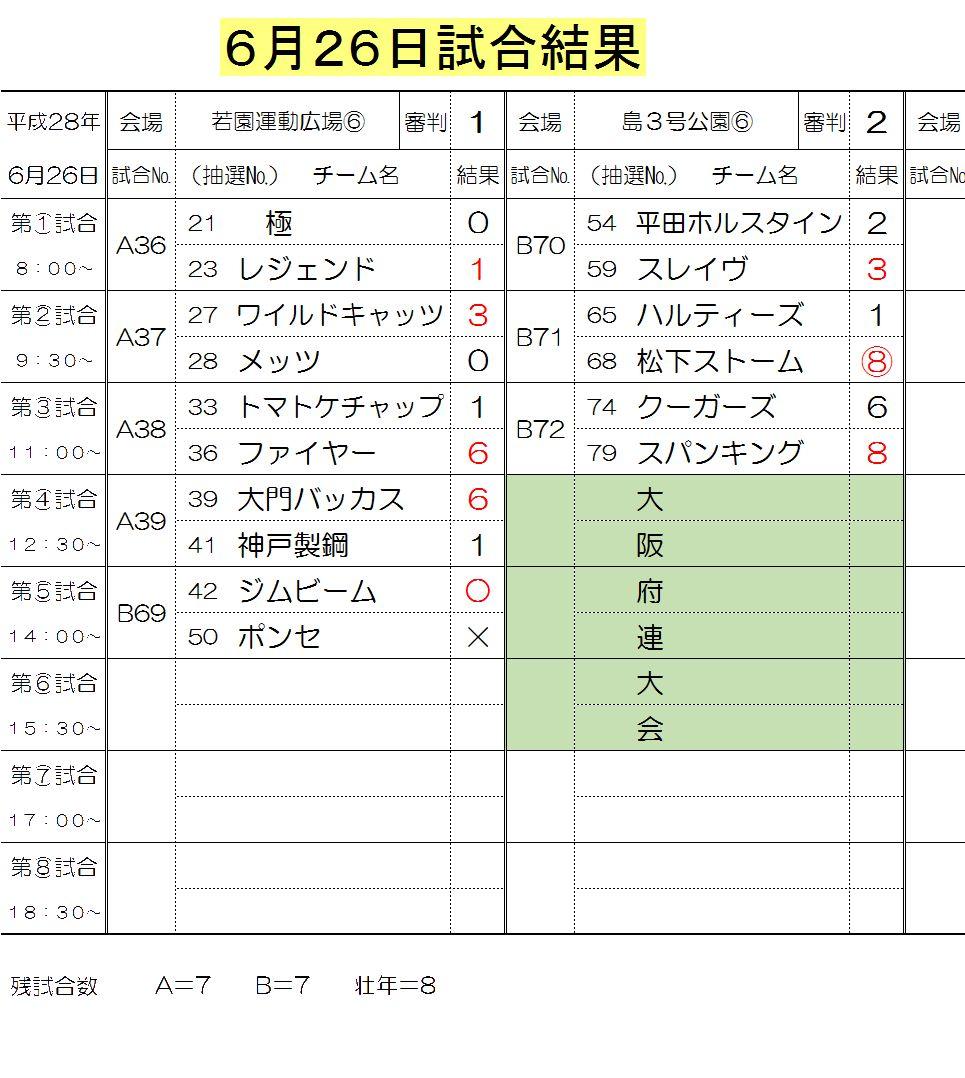 6月26日試合結果