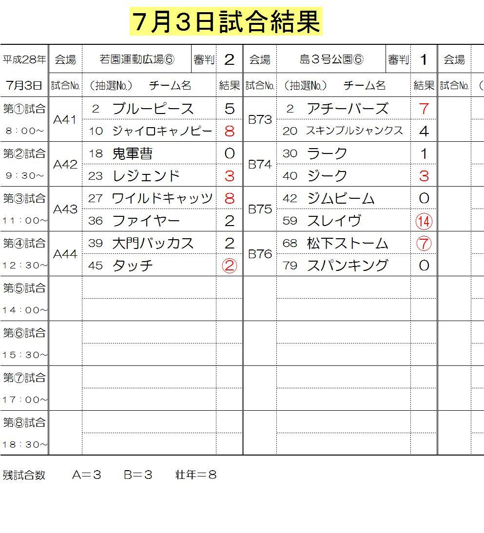 7月3日試合結果