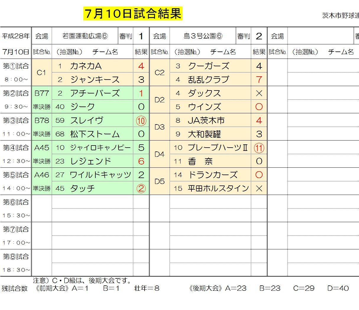7月10日試合結果