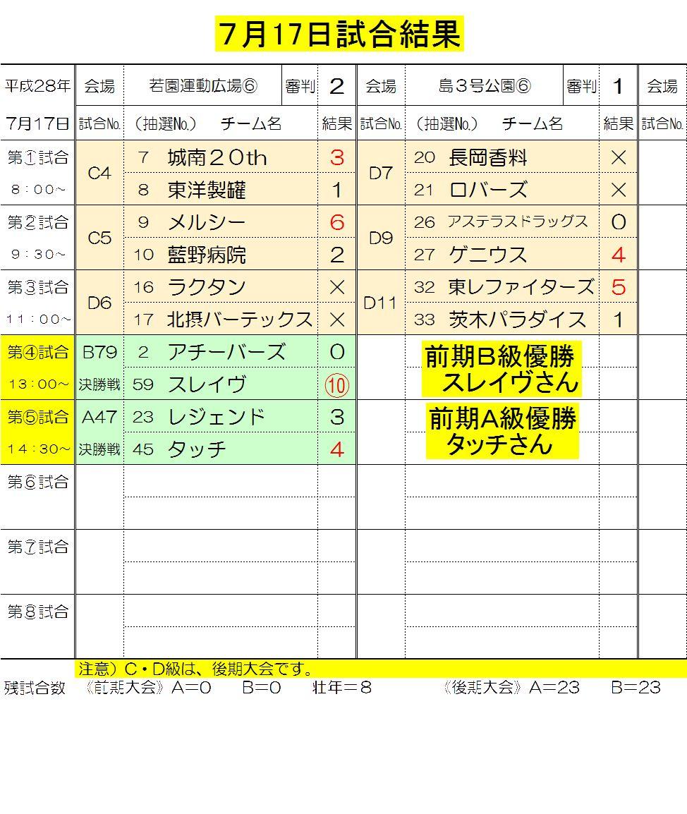 7月17日試合結果