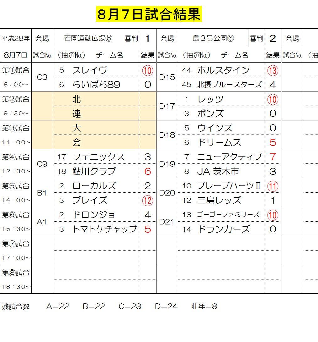 8月7日試合結果