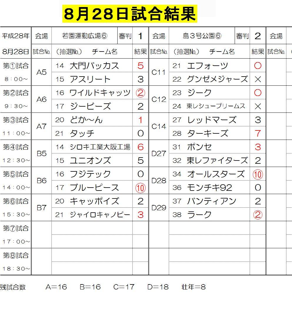 8月28日試合結果