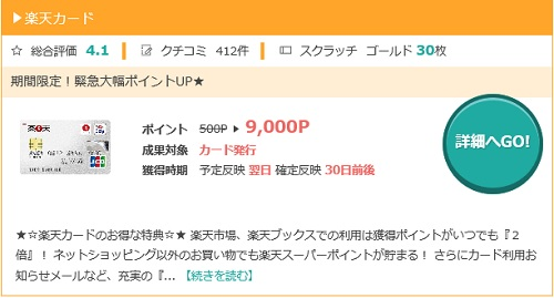 モッピーで楽天カードは9,000円分のポイント獲得