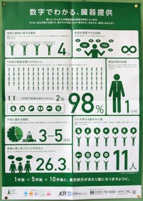 数字でわかる、臓器提供ポスター
