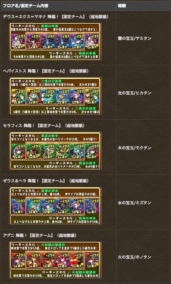 降臨チャレンジ!【固定チーム-ノーコン】ダンジョン登場!!|パズル&ドラゴンズ