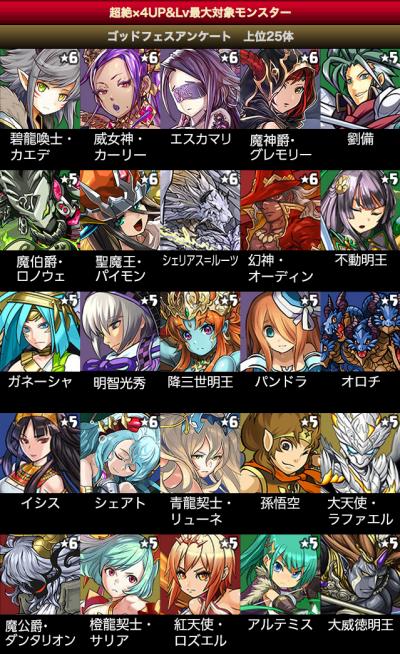 ガンホースマホアプリ7タイトル7000万DL突破記念イベント!|パズル&ドラゴンズ