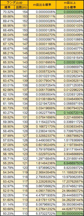 再振りランダム率(Lv220)