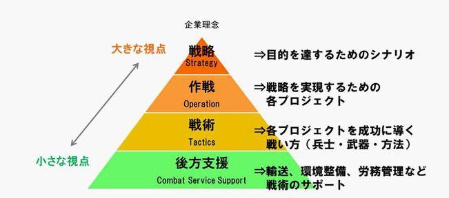 戦略と戦術_概念図