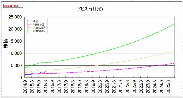 2016-04-20_割安グラフ_月足
