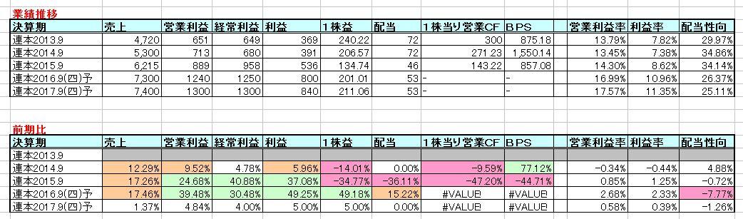 2016-04-20_業績推移