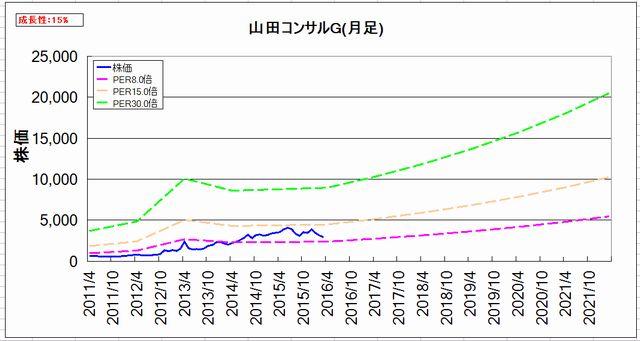 2016-04-24_割安グラフ_月足