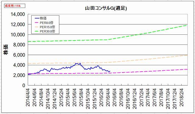 2016-04-24_割安グラフ_週足