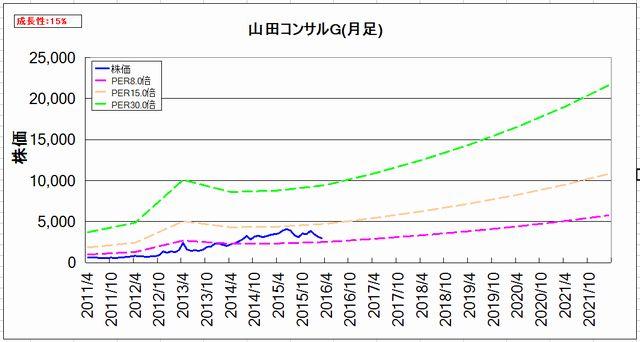 2016-04-27_割安グラフ_月足