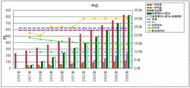 2016-04-30_資産増加グラフ
