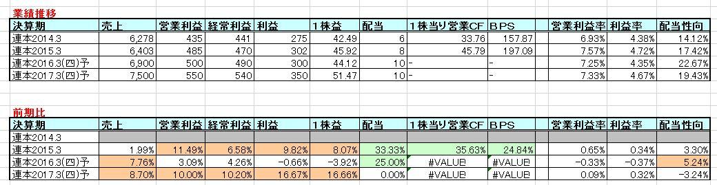 2016-05-08_業績推移
