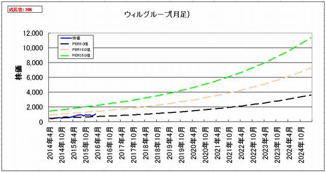 2016-05-10_割安度グラフ_月足