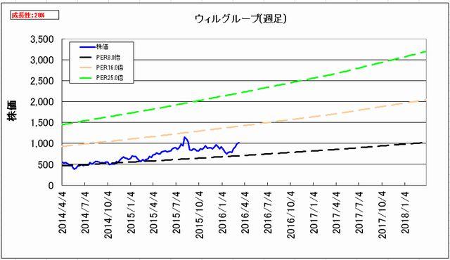 2016-05-10_割安度グラフ_週足