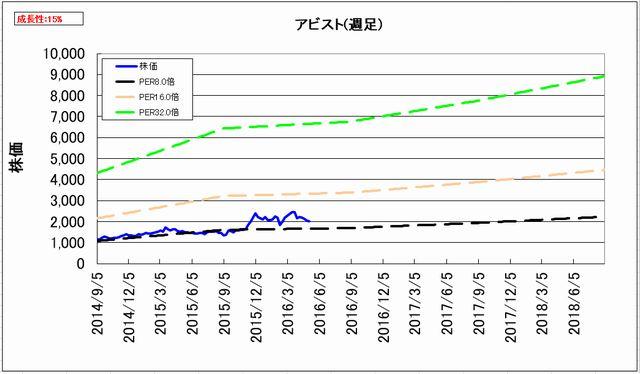 2016-05-11_割安度グラフ_週足