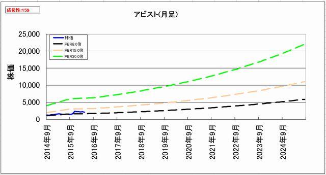 2016-05-11_割安度グラフ_月足