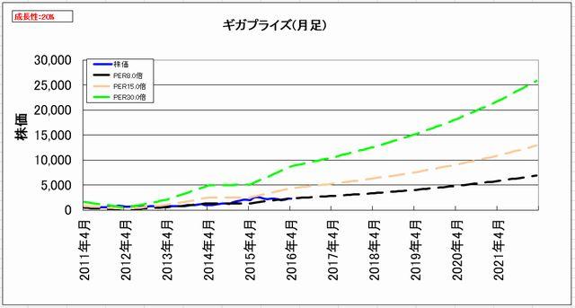 2016-05-13_割安度グラフ_月足