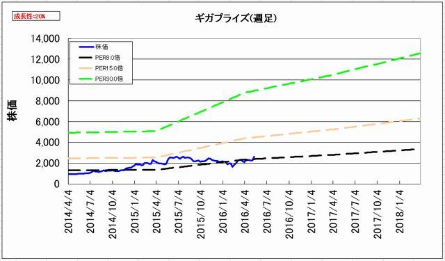 2016-05-13_割安度グラフ_週足