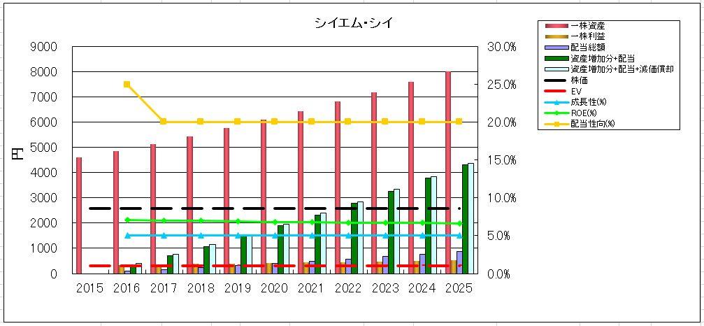 2016-05-22_資産増加