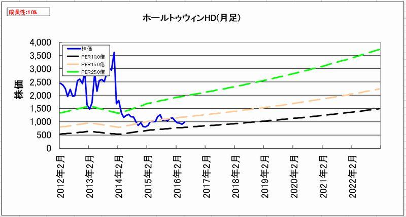 2016-06-15_割安度グラフ_月足