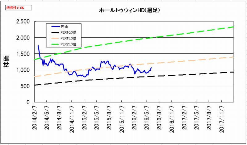 2016-06-15_割安度グラフ_週足