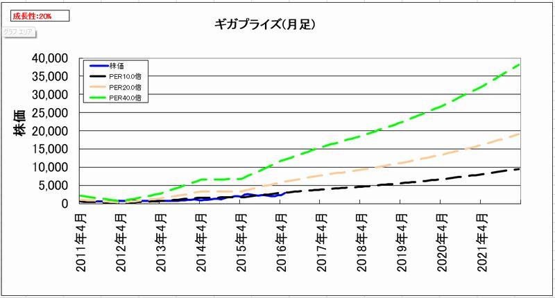 2016-06-18_割安度グラフ_月足