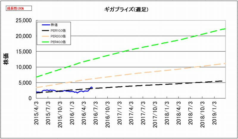 2016-06-18_割安度グラフ_週足