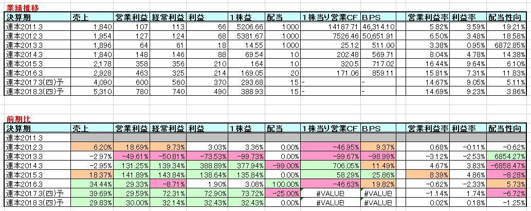 2016-06-18_業績推移