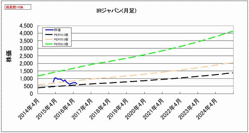 2016-07-23_割安度グラフ_月足