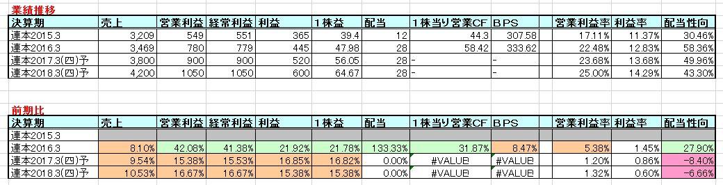2016-07-23_業績推移
