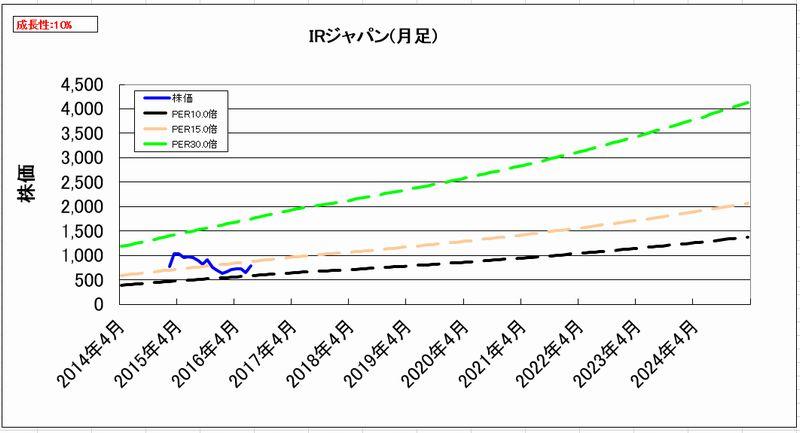 2016-07-29_割安度グラフ_月足