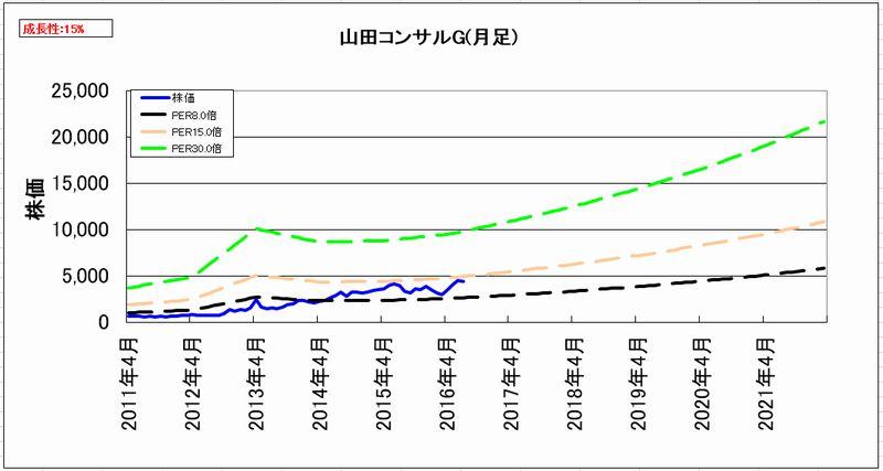 2016-08-04_割安度グラフ_月足