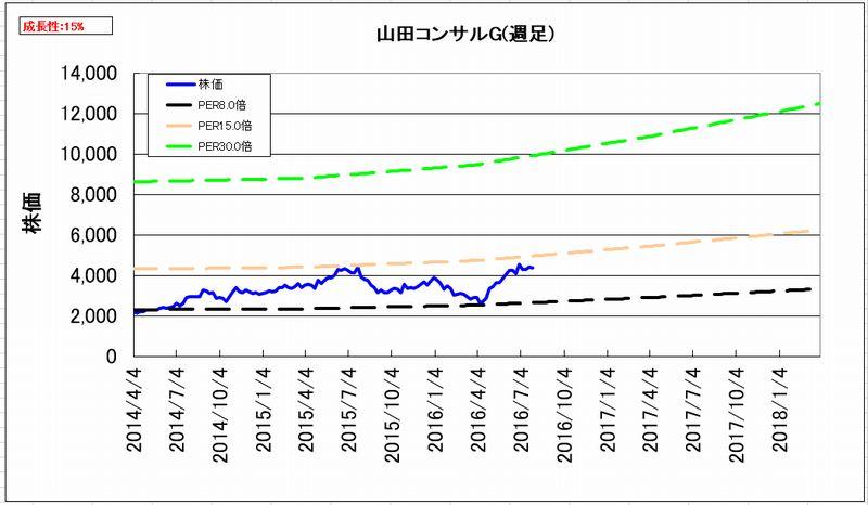 2016-08-04_割安度グラフ_週足