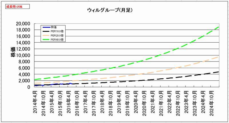 2016-08-05_割安度グラフ_月足