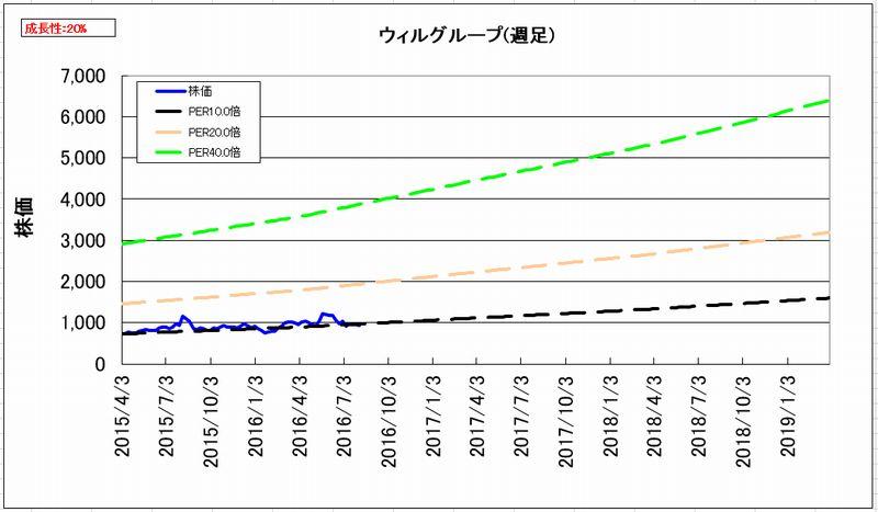 2016-08-05_割安度グラフ_週足