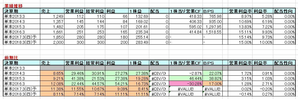 2016-08-12_業績推移