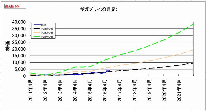 2016-08-13_割安度グラフ_月足